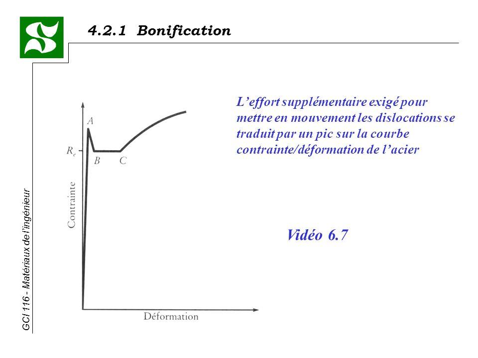 L'effort supplémentaire exigé pour mettre en mouvement les dislocations se traduit par un pic sur la courbe contrainte/déformation de l'acier