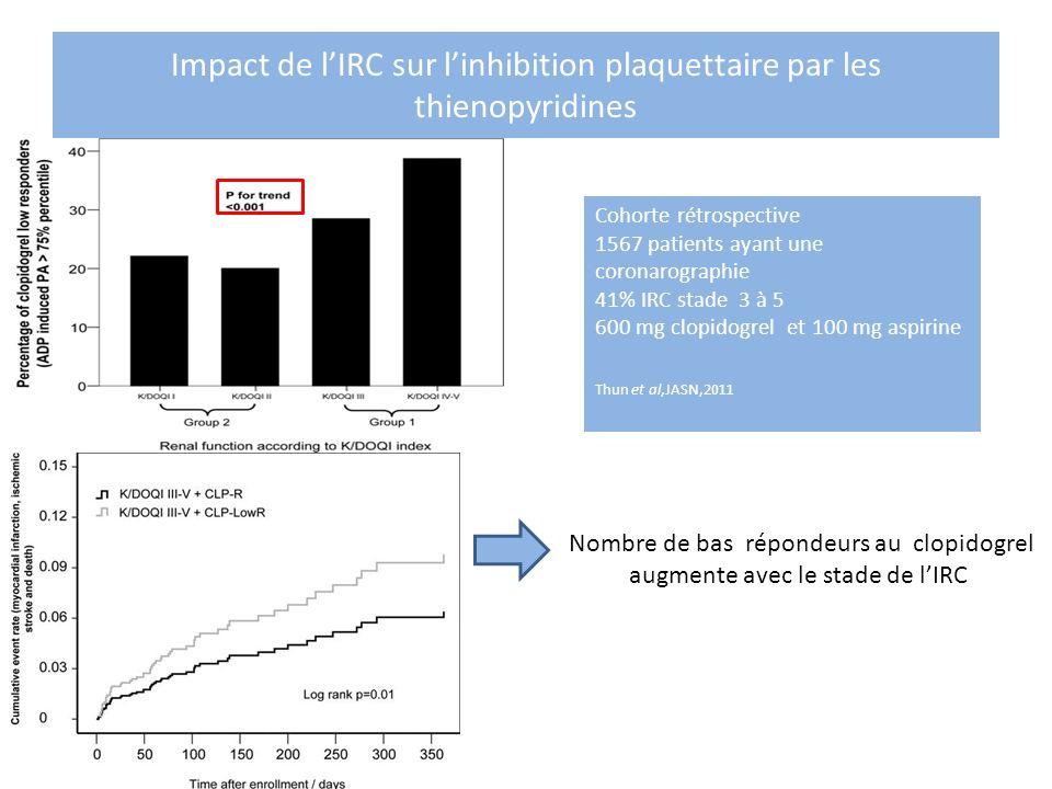 Impact de l'IRC sur l'inhibition plaquettaire par les thienopyridines