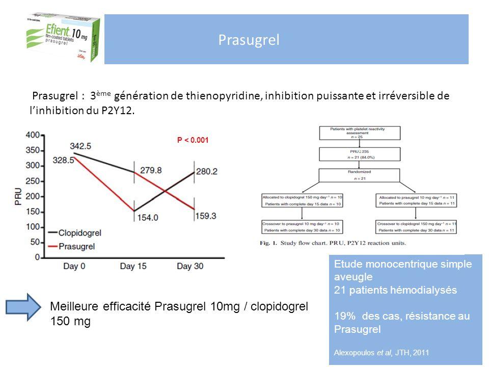 Prasugrel Prasugrel : 3ème génération de thienopyridine, inhibition puissante et irréversible de l'inhibition du P2Y12.