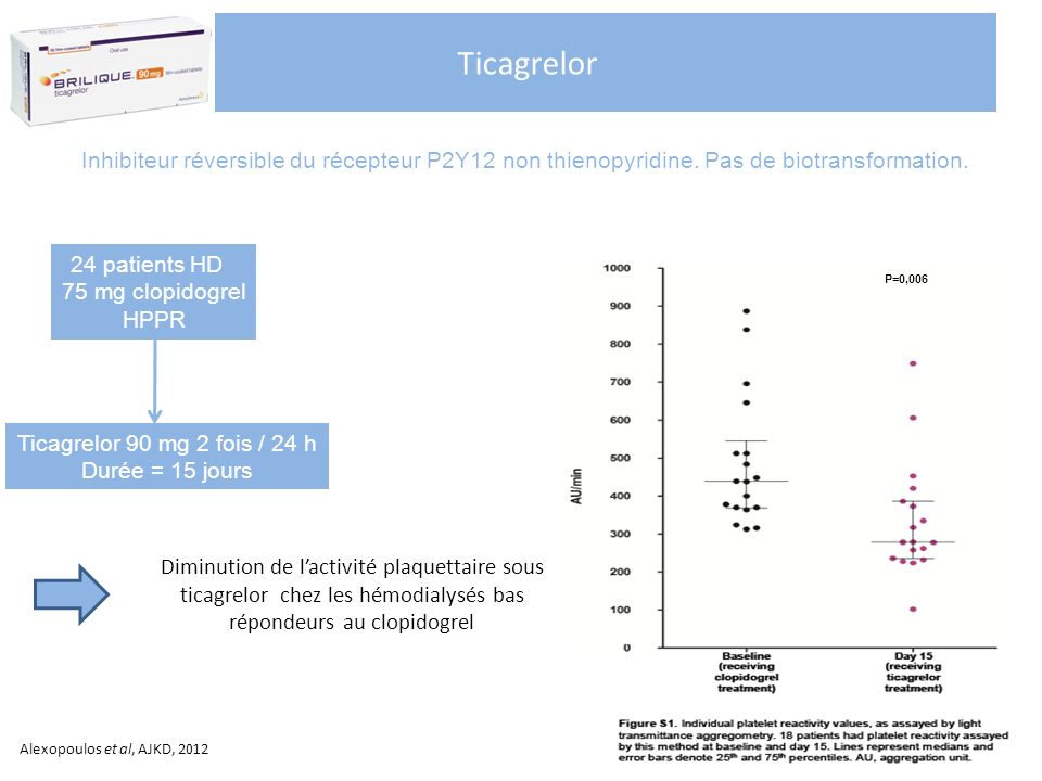 Ticagrelor Inhibiteur réversible du récepteur P2Y12 non thienopyridine. Pas de biotransformation. 24 patients HD.