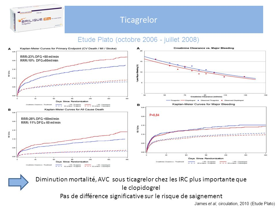 Ticagrelor Etude Plato (octobre 2006 - juillet 2008)