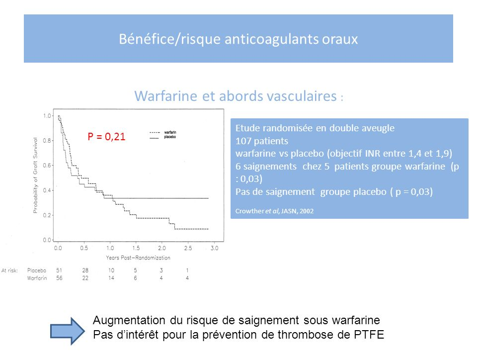 Bénéfice/risque anticoagulants oraux
