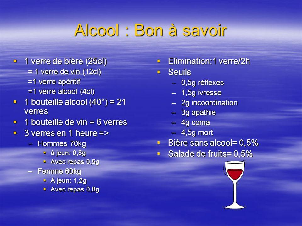 Alcool : Bon à savoir 1 verre de bière (25cl)