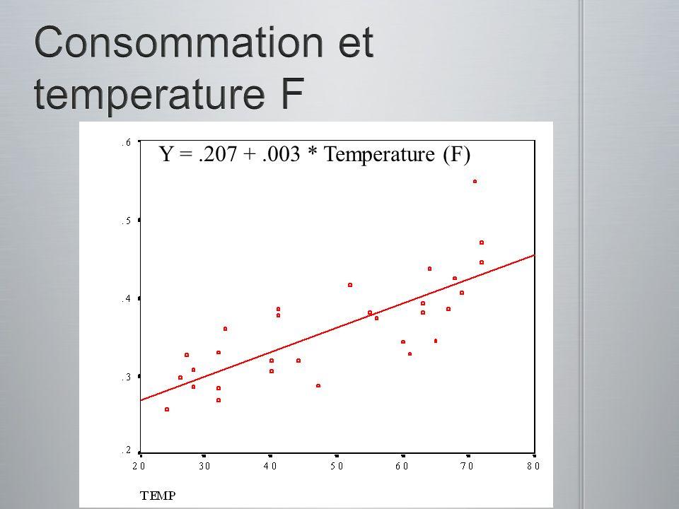 Consommation et temperature F