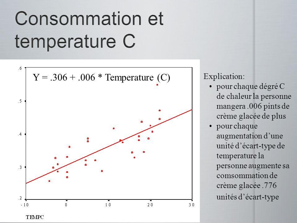 Consommation et temperature C