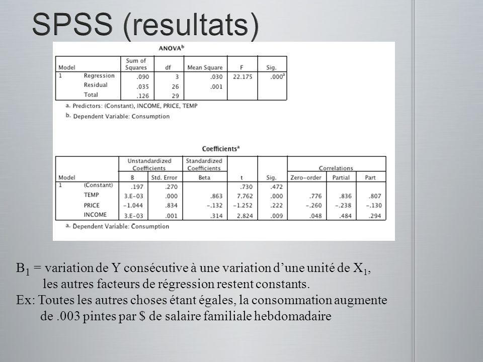 SPSS (resultats) B1 = variation de Y consécutive à une variation d'une unité de X1, les autres facteurs de régression restent constants.