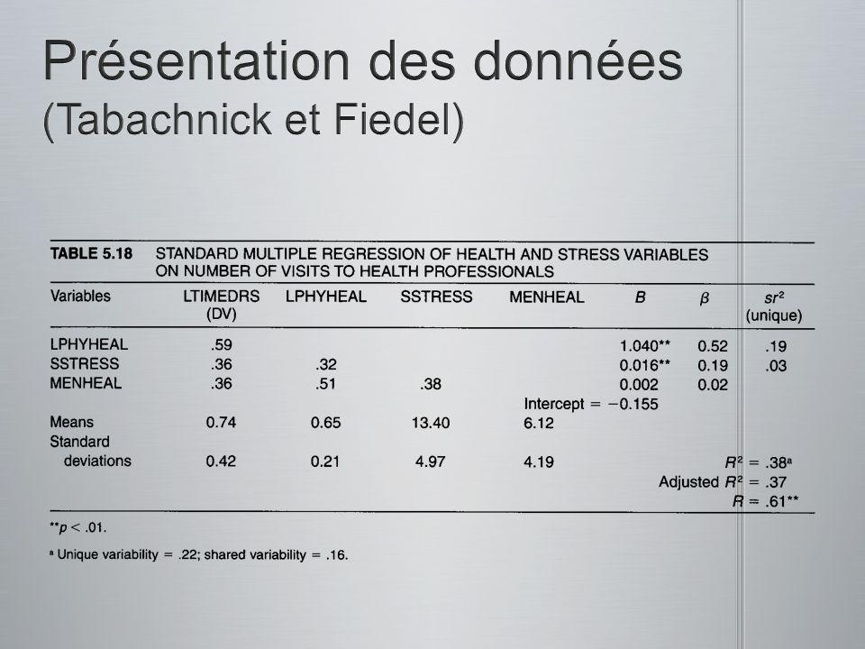 Présentation des données (Tabachnick et Fiedel)