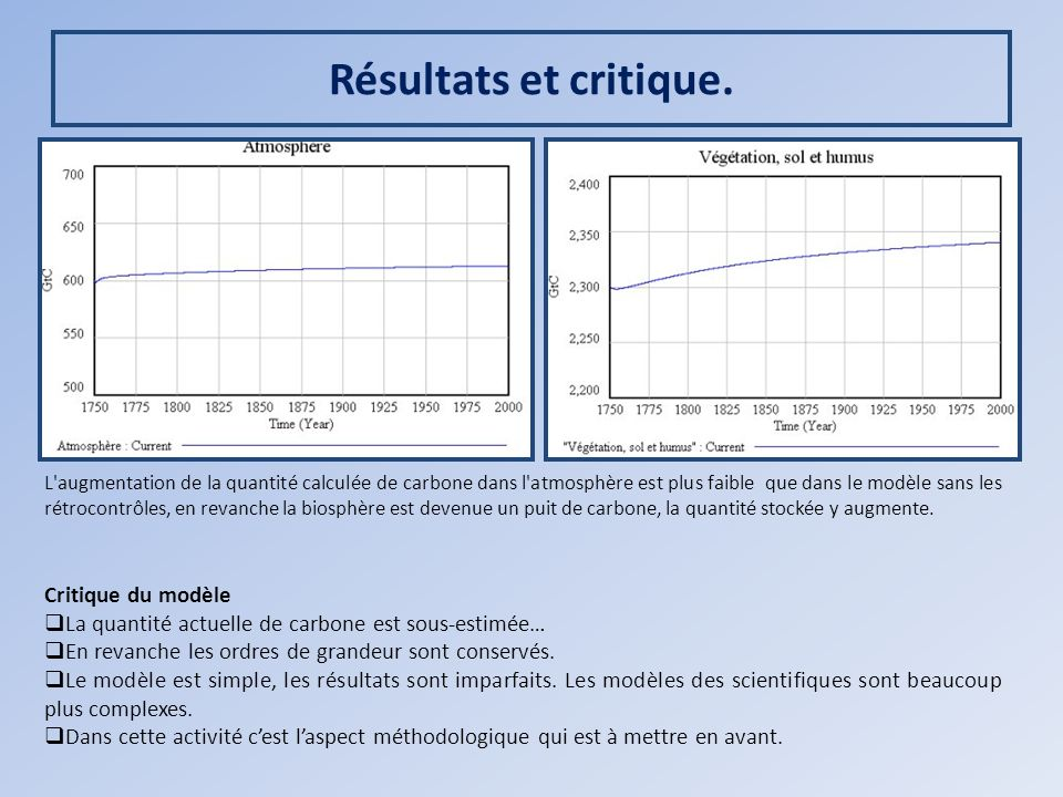 Résultats et critique. Critique du modèle