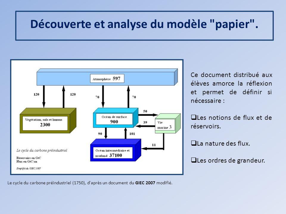 Découverte et analyse du modèle papier .