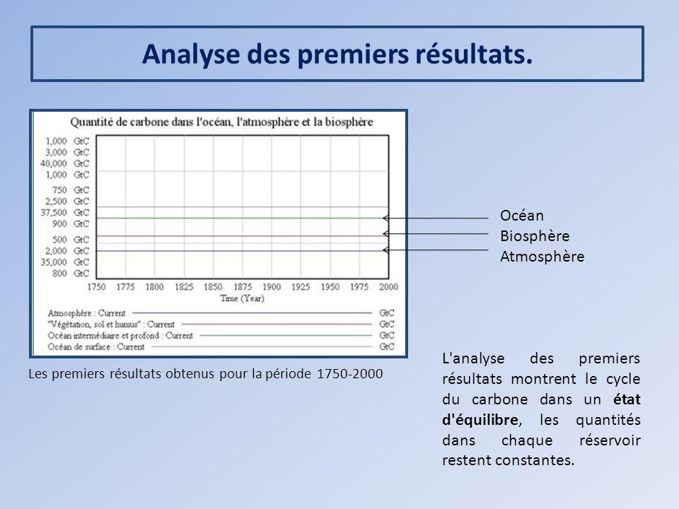 Analyse des premiers résultats.