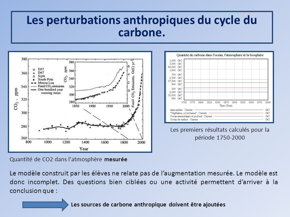 Les perturbations anthropiques du cycle du carbone.