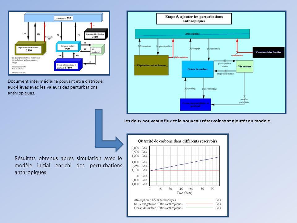 Document intermédiaire pouvant être distribué aux élèves avec les valeurs des perturbations anthropiques.
