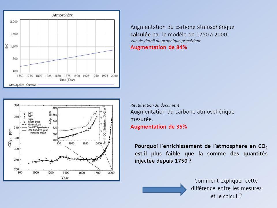 Comment expliquer cette différence entre les mesures et le calcul