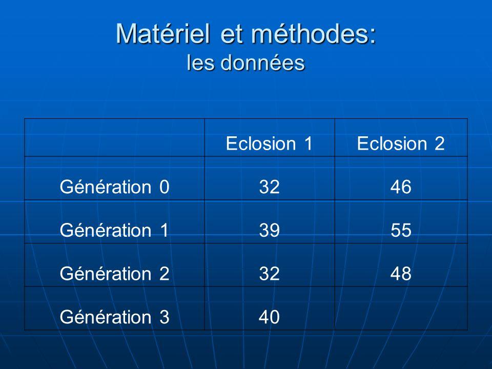 Matériel et méthodes: les données