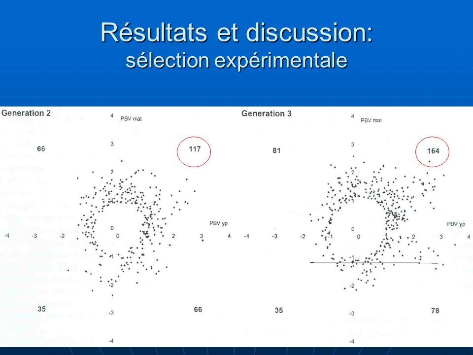 Résultats et discussion: sélection expérimentale