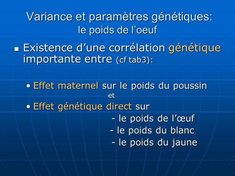 Variance et paramètres génétiques: le poids de l'oeuf