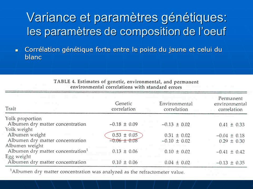 Variance et paramètres génétiques: les paramètres de composition de l'oeuf