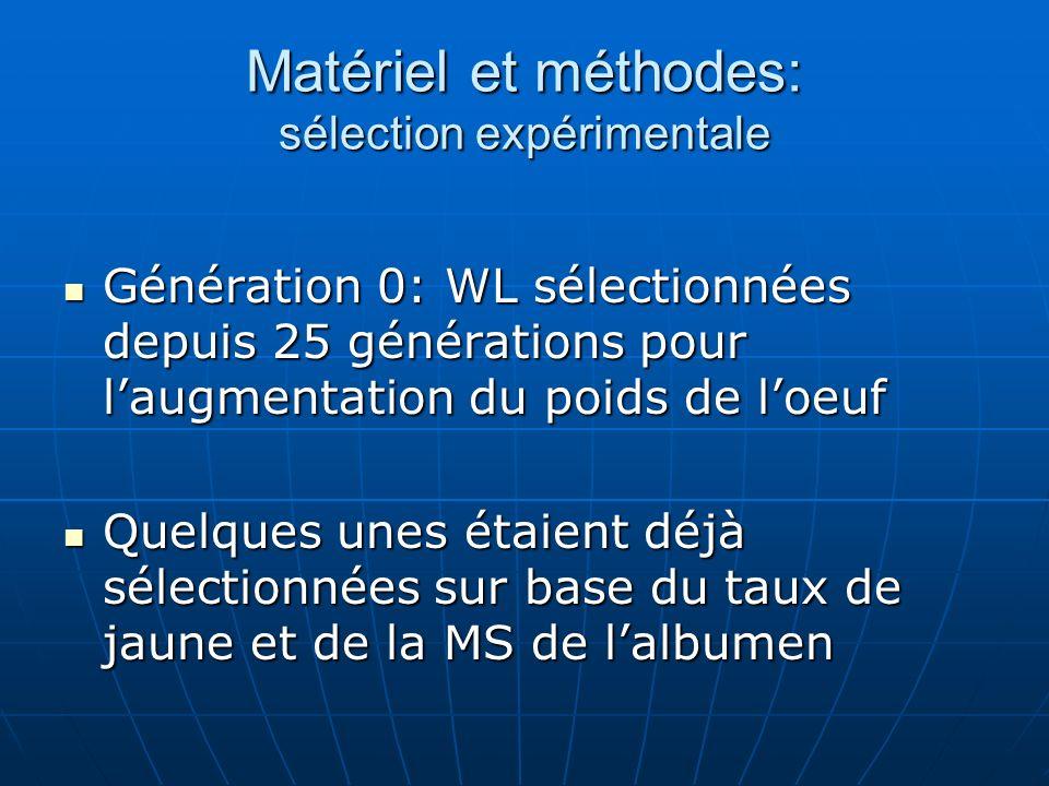 Matériel et méthodes: sélection expérimentale