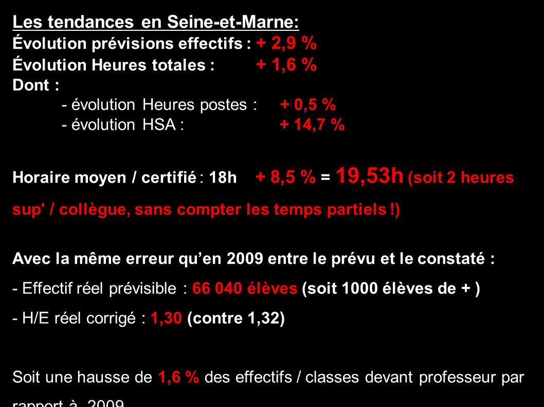 Les tendances en Seine-et-Marne: