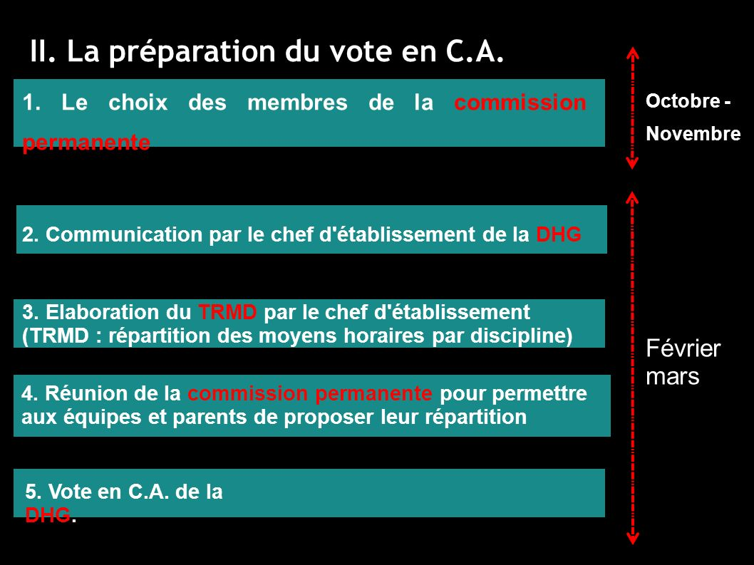 II. La préparation du vote en C.A.