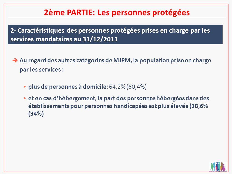 2ème PARTIE: Les personnes protégées