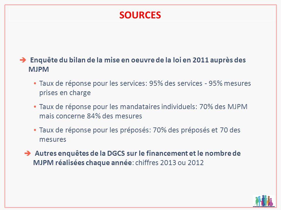 SOURCES Enquête du bilan de la mise en oeuvre de la loi en 2011 auprès des MJPM.
