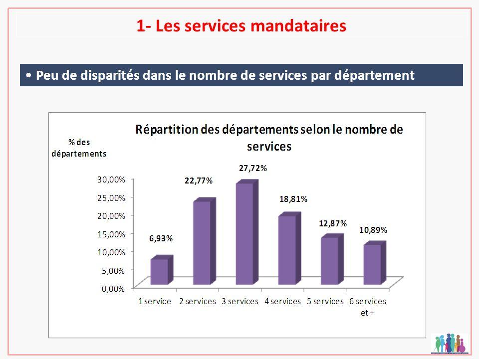 1- Les services mandataires