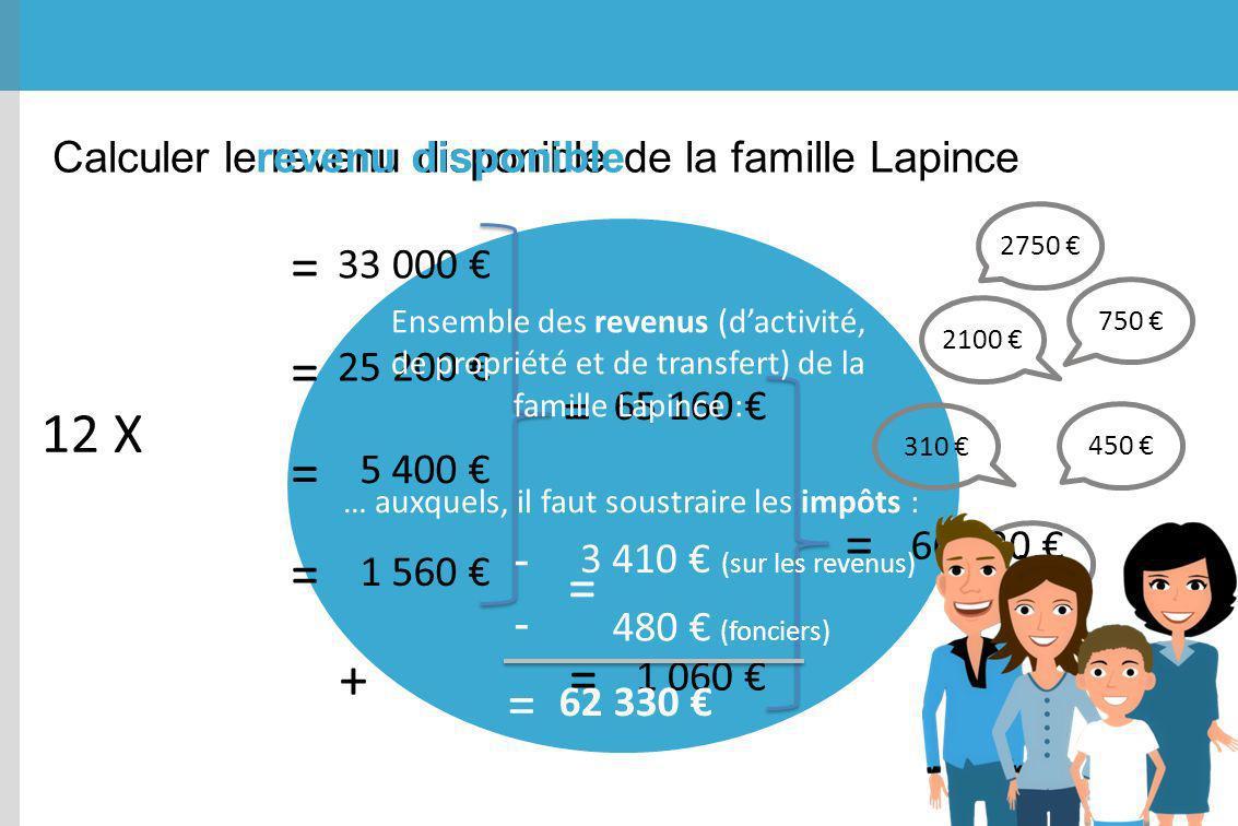 Calculer le revenu disponible de la famille Lapince