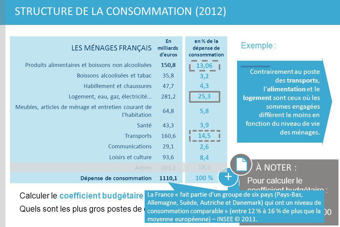 en % de la dépense de consommation