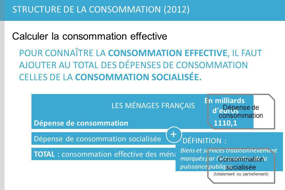 + Structure de la consommation (2012)