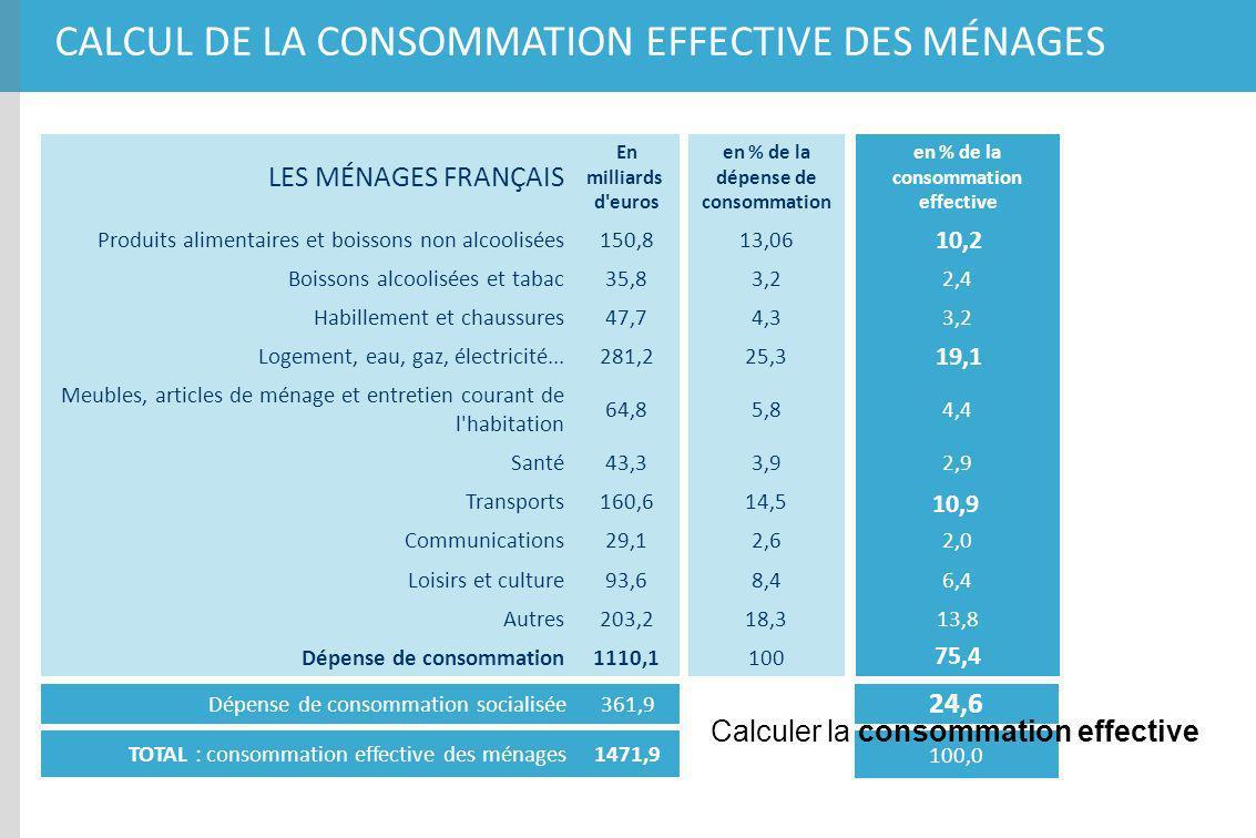 en % de la dépense de consommation en % de la consommation effective