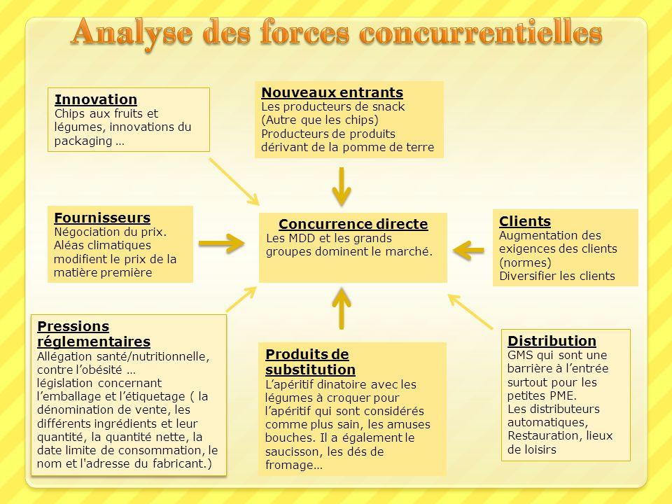 Analyse des forces concurrentielles