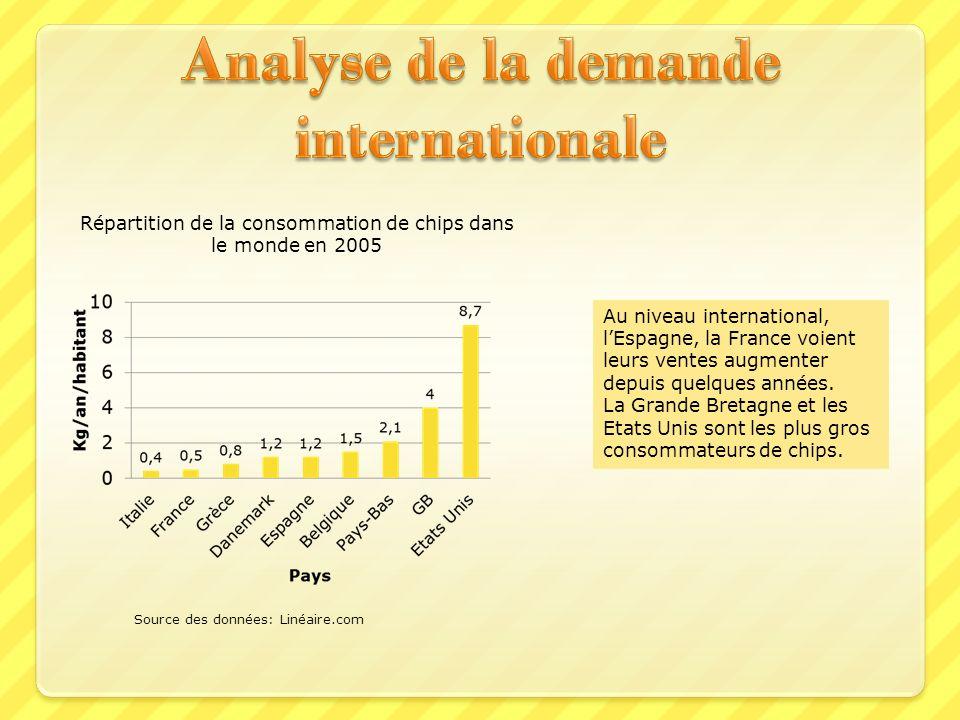 Analyse de la demande internationale