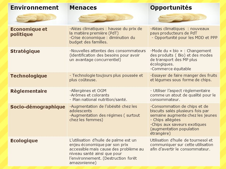 Environnement Menaces Opportunités Economique et politique Stratégique