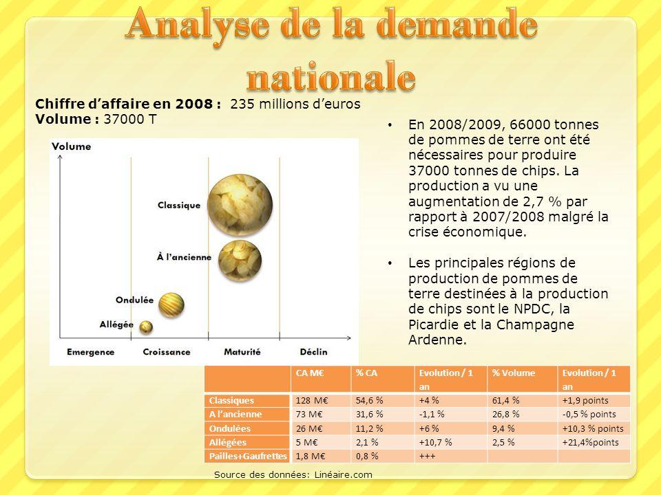 Analyse de la demande nationale
