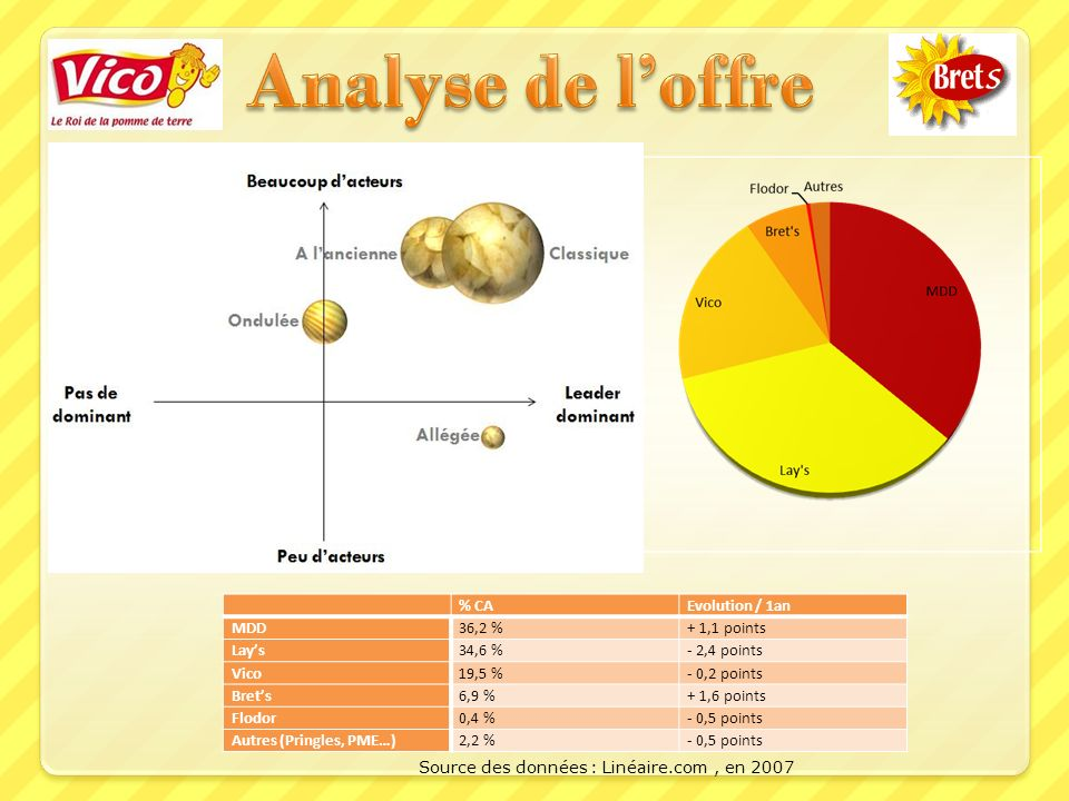 Analyse de l'offre % CA Evolution / 1an MDD 36,2 % + 1,1 points Lay's