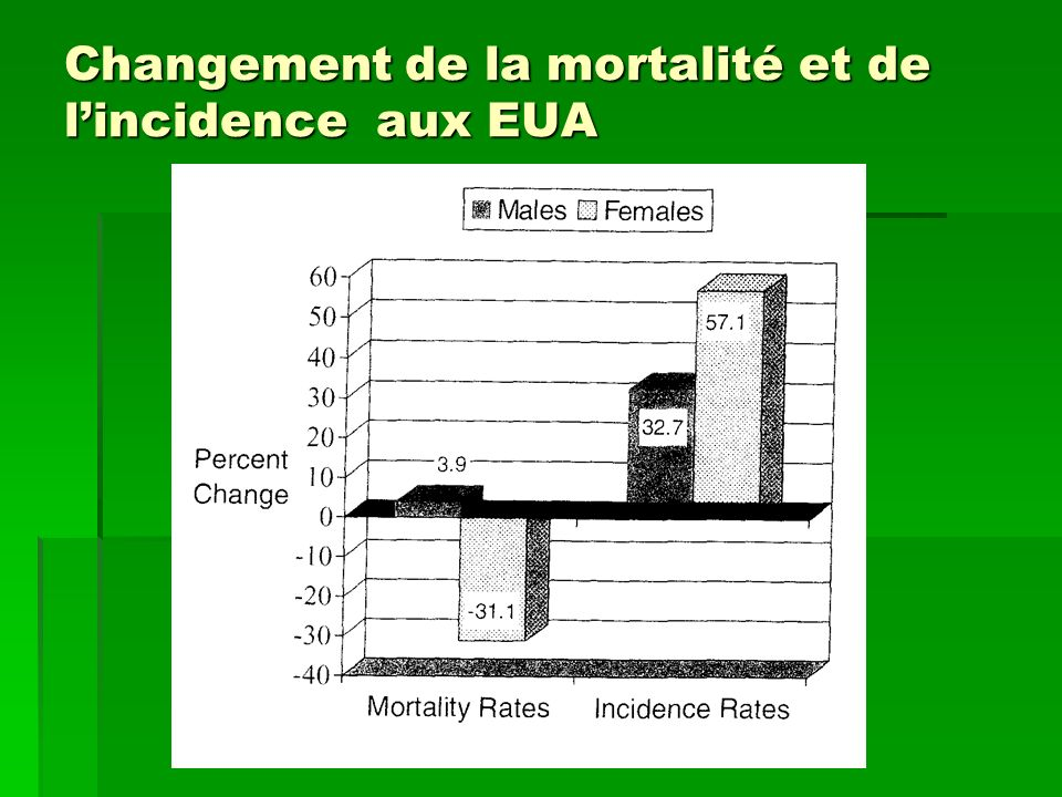 Changement de la mortalité et de l'incidence aux EUA