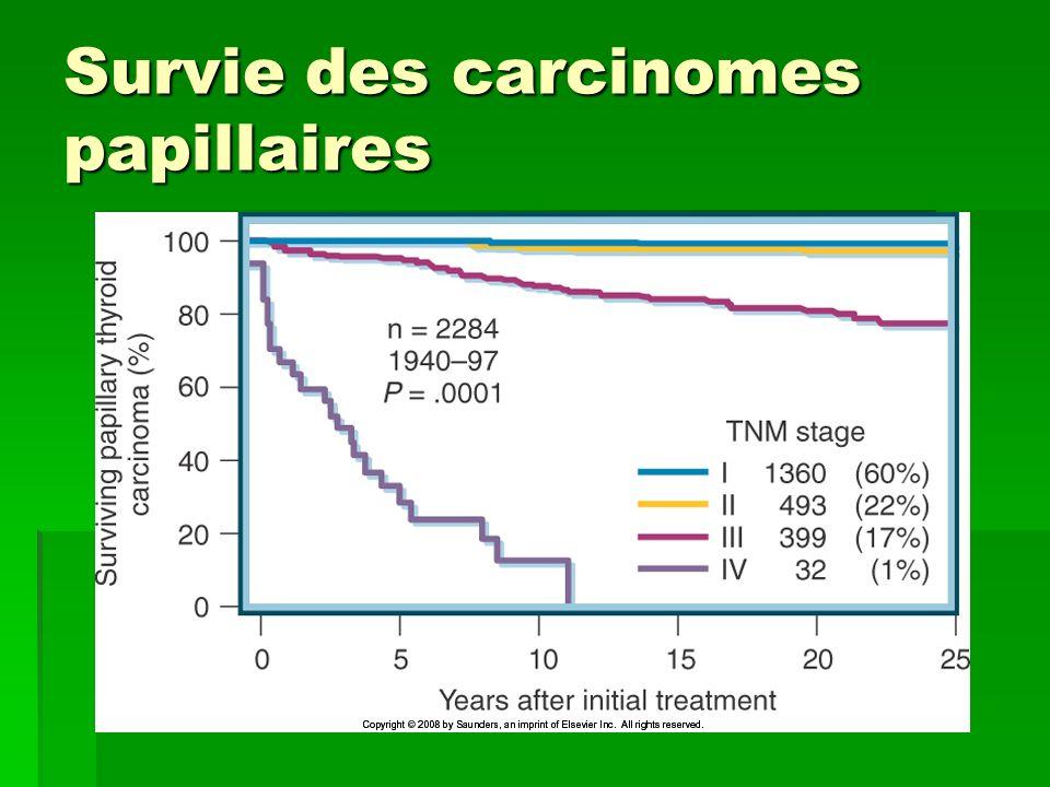 Survie des carcinomes papillaires