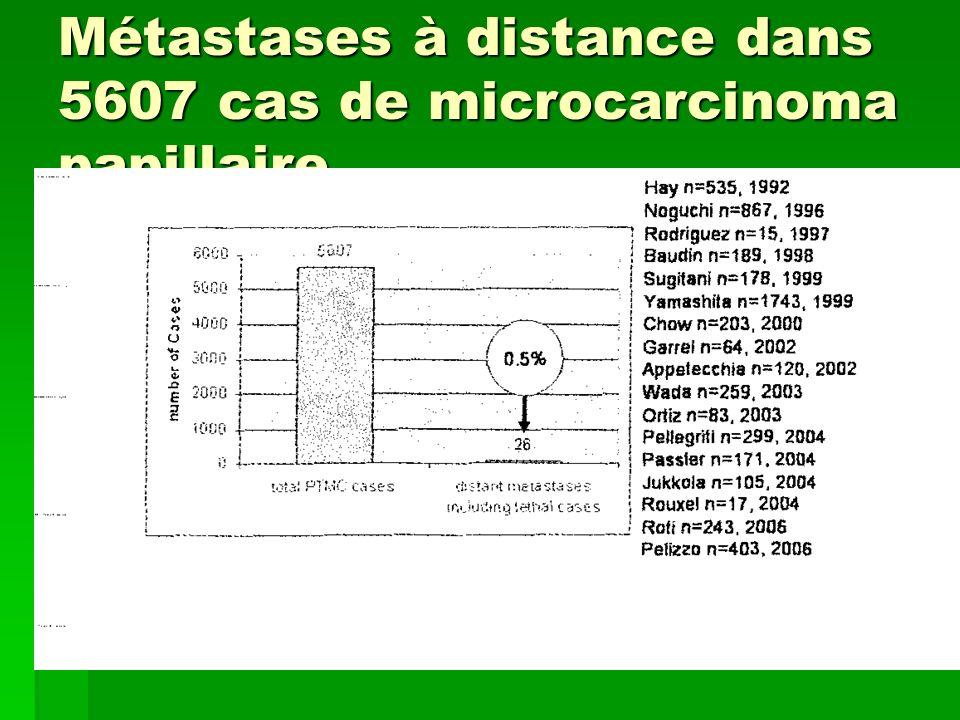 Métastases à distance dans 5607 cas de microcarcinoma papillaire