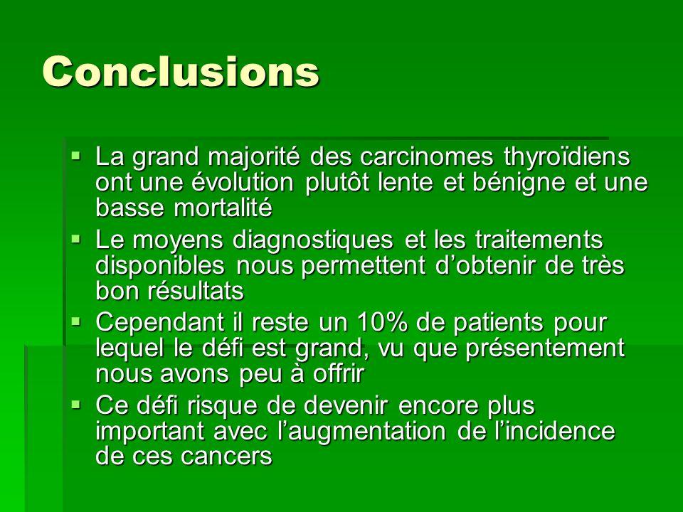 Conclusions La grand majorité des carcinomes thyroïdiens ont une évolution plutôt lente et bénigne et une basse mortalité.