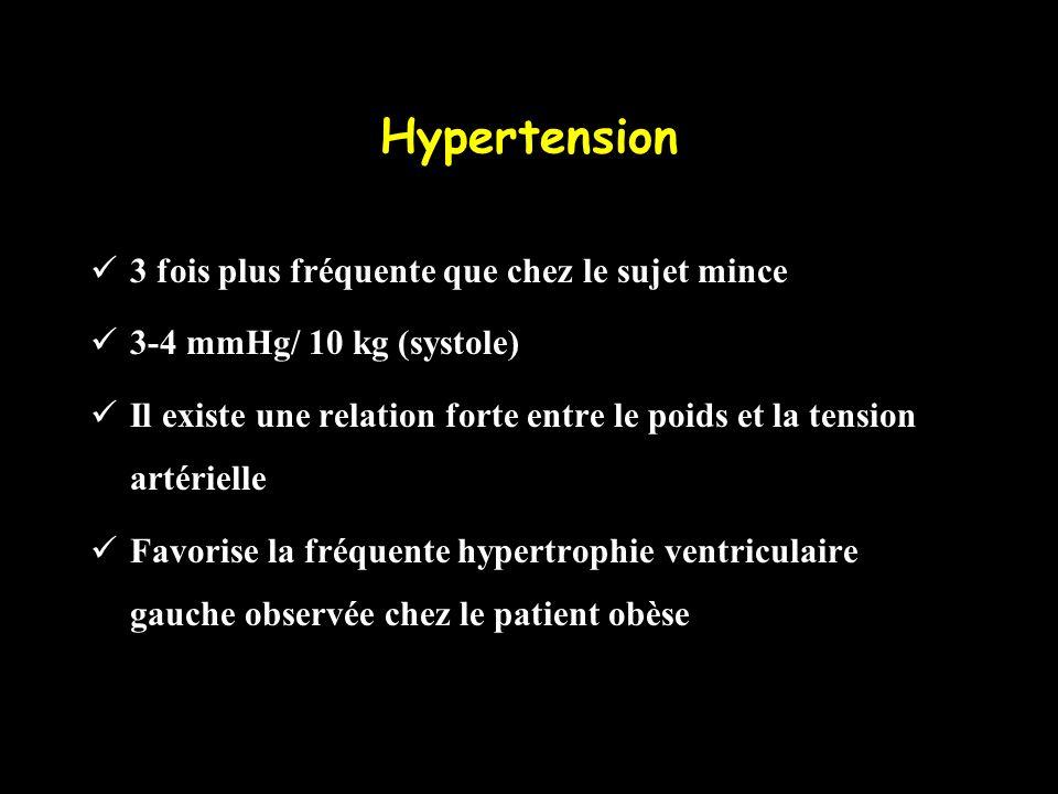 Hypertension 3 fois plus fréquente que chez le sujet mince