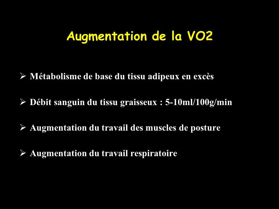 Augmentation de la VO2 Métabolisme de base du tissu adipeux en excès
