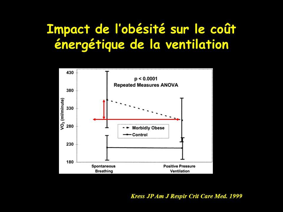 Impact de l'obésité sur le coût énergétique de la ventilation