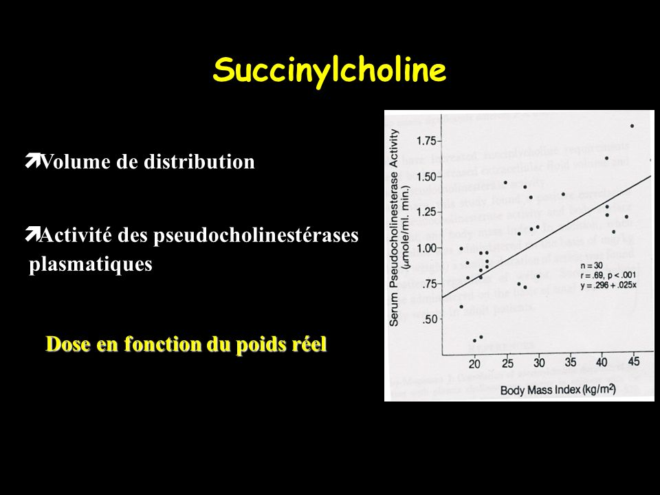 Succinylcholine Volume de distribution