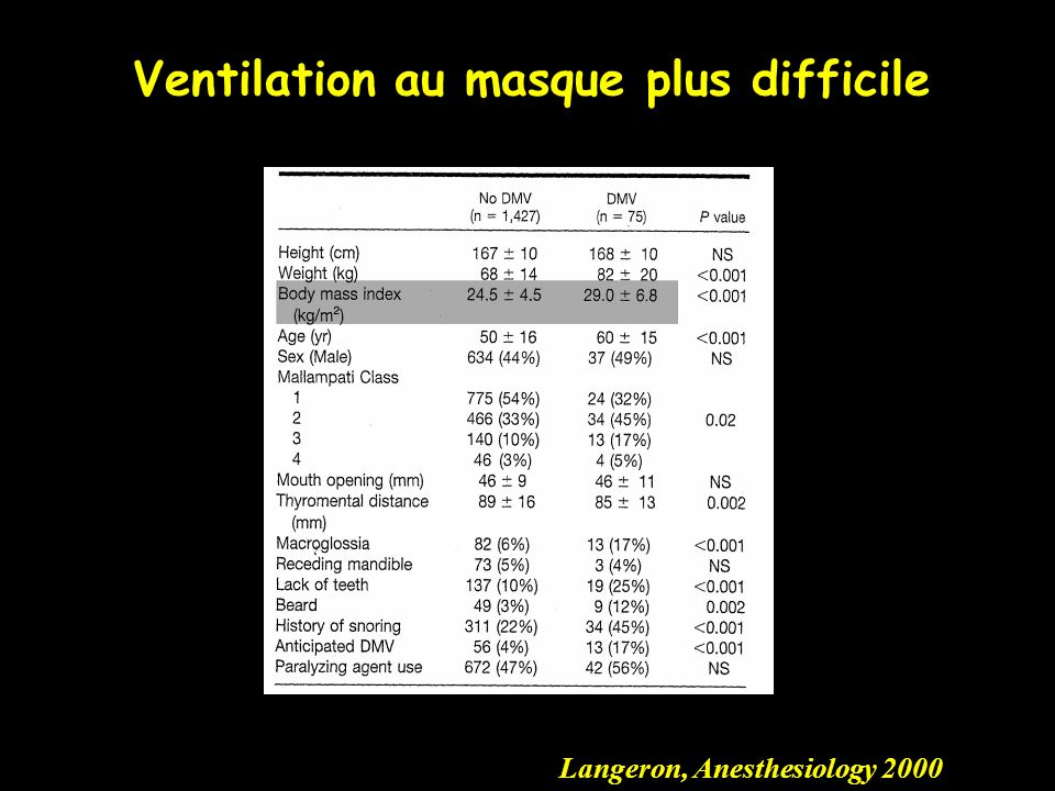 Ventilation au masque plus difficile