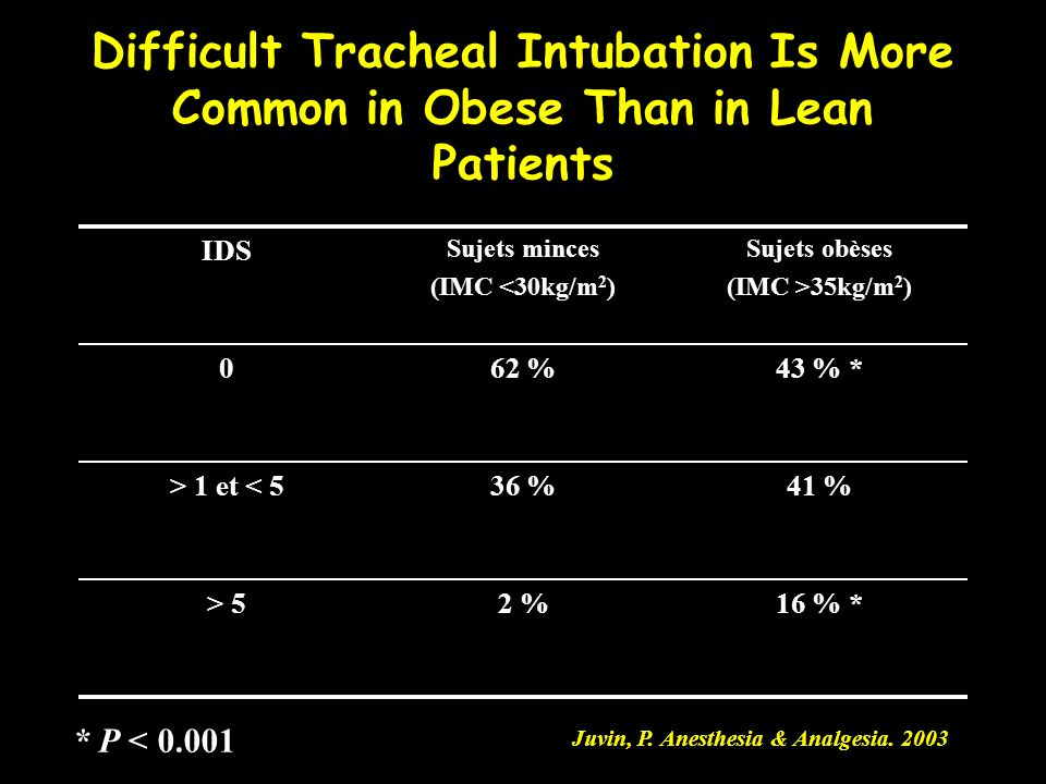 Difficult Tracheal Intubation Is More Common in Obese Than in Lean Patients