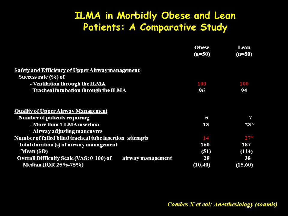 ILMA in Morbidly Obese and Lean Patients: A Comparative Study