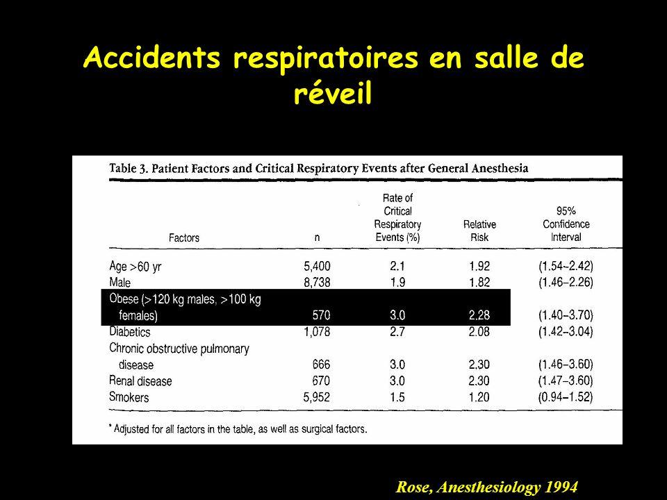 Accidents respiratoires en salle de réveil