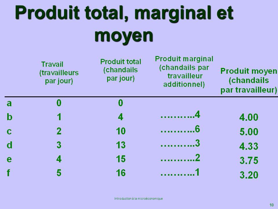 Produit total, marginal et moyen