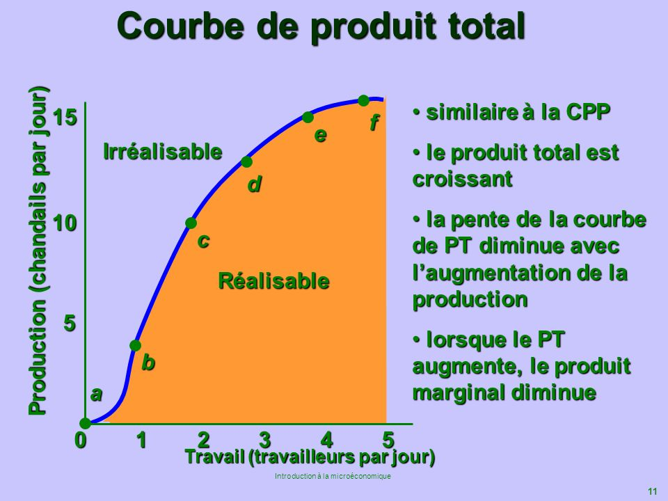 Courbe de produit total